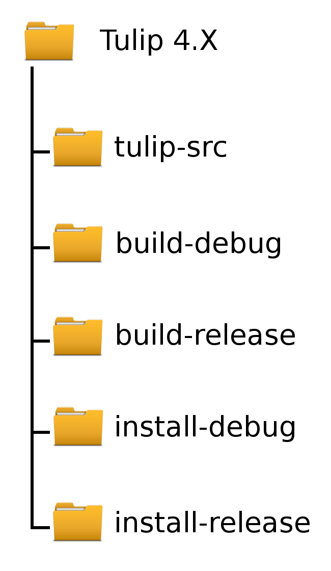 Installation instructions: Ready to compile — Tulip Developer