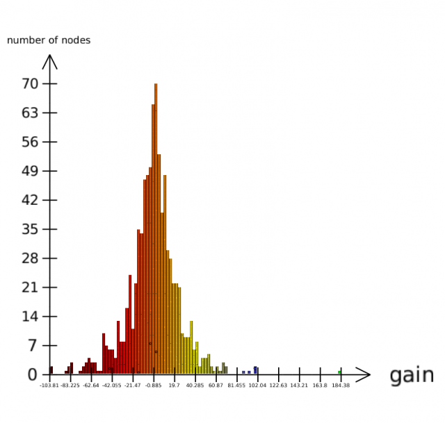 Histogram view (detail view)