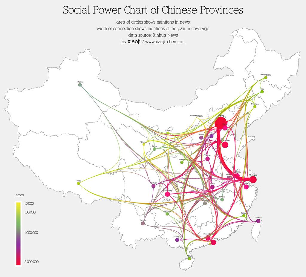 Social Power Charts