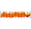 Parallel Coordinates (classic layout + Cubic B-Spline interpolation)