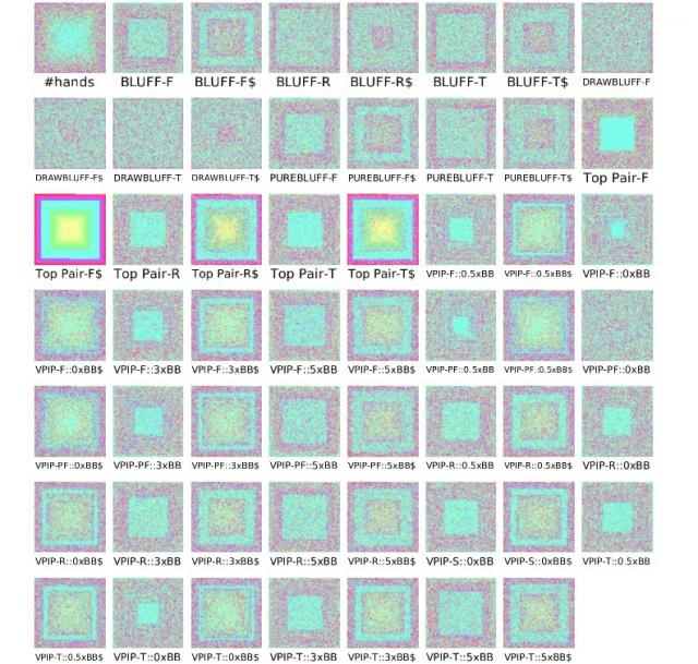 Pixel oriented view (small multiples)
