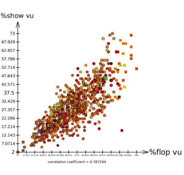 Scatter plot view (detailed)