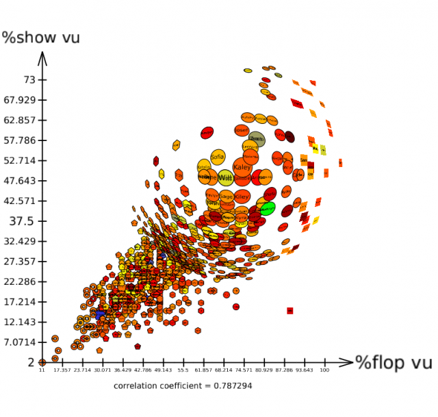 Scatter plot view (detailed + fisheye)